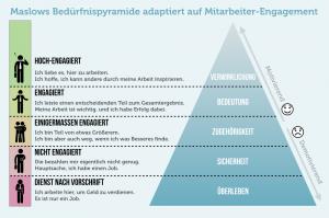 https://karrierebibel.de/wp-content/uploads/2016/11/Mitarbeiter-Engagement-Maslow-Pyramide.png